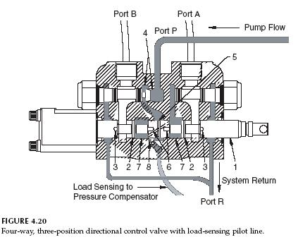 Hydraulic Closed Center Circuit with Load Sensing