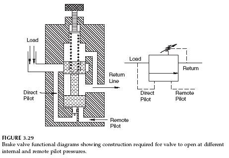 brake-valve-fuctional-diagram