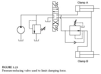 clamping-force-pressure-reducing
