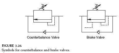 Hydraulic Counterbalance Valve and Brake Valve