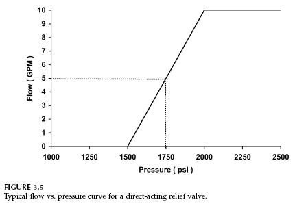 direct-acting-relief-valve-curve