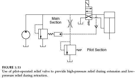 Pilot Operated Relief Valves Hydraulic Circuits
