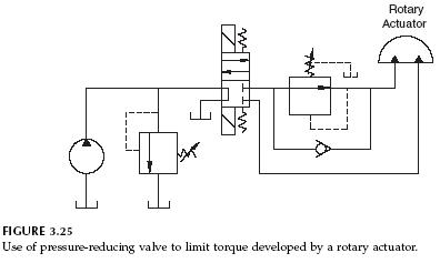 pressure-reducing-rotary-actuator