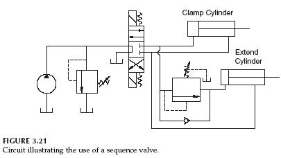 Hydraulic Sequence Valve Operation Hydraulic Valve