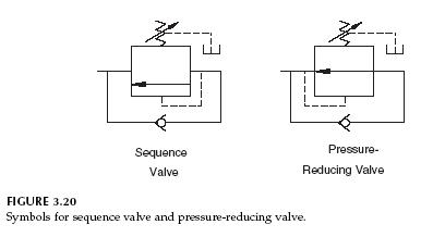 Hydraulic Sequence Valve And Pressure Reducing