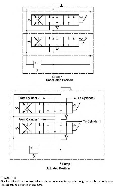 stacked-hydraulic-directional-control-valve-2
