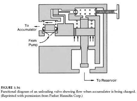 unloading-valve-functional-diagram