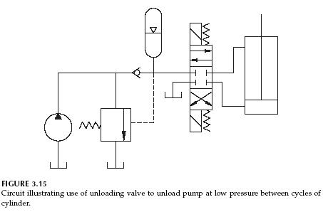 hydraulic unloading valve circuit operation hydraulic valve rh valvehydraulic info simple hydraulic schematics basic hydraulic schematic test pdf