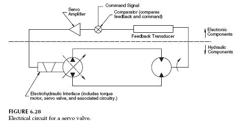 Electrical-circuit-servo-valve