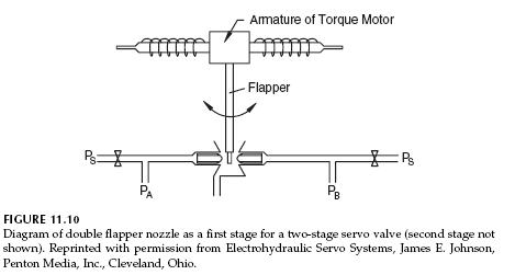 double-flapper-nozzle-diagram
