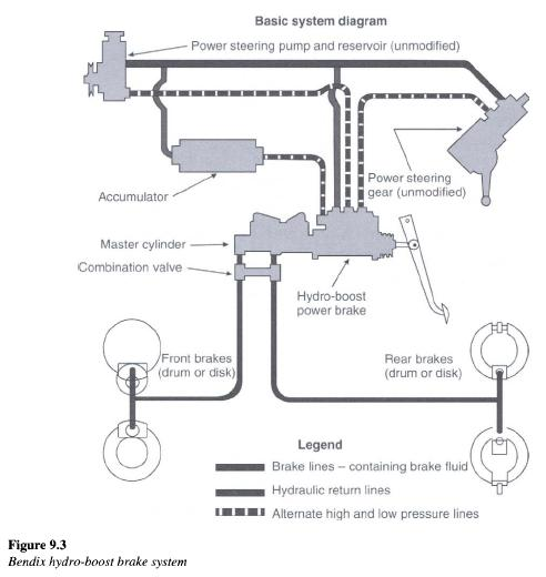 Bendix Hydro Boost Brake System