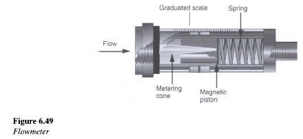 Hydraulic Flowmeters