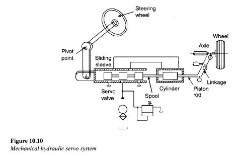 Mechanical Hydraulic Servo Circuit