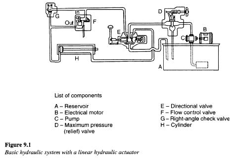 Hydraulic Systems Components