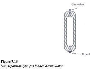 Non Separator Type Hydraulic Accumulator