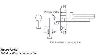 Hydraulic Filter Working Principle