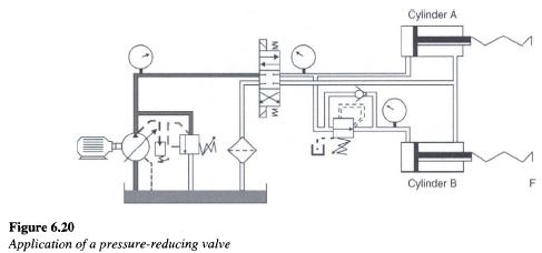 Hydraulic Pressure Reducing Valve Application
