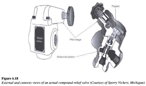 relief-valve