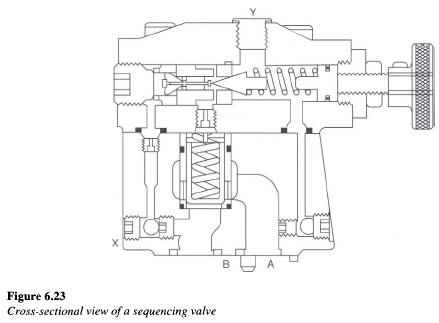 Hydraulic Sequence Valve