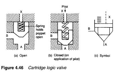 cartridge logic valve Hydraulic Cartridge Logic Valves