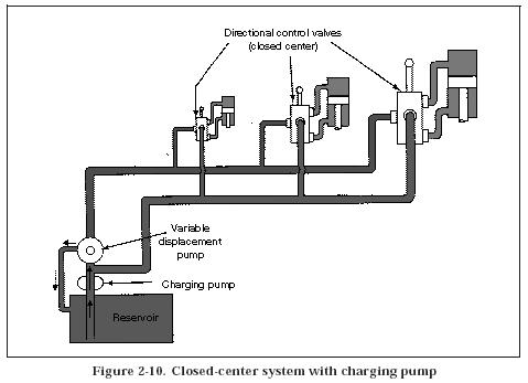 Hydraulic Closed Center System on simple remote control diagram