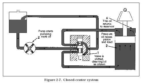 close center system Hydraulic Closed Center System