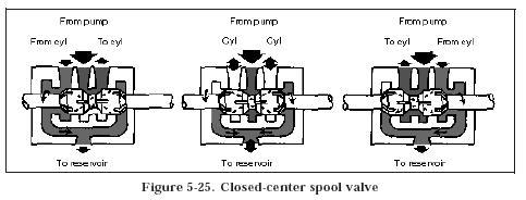 Hydraulic Four Way Sliding Spool Valve