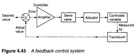 feed back control system Hydraulic Servo Valves