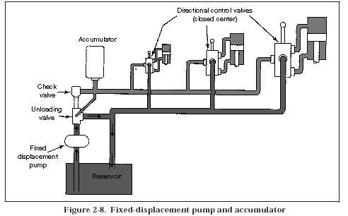 fixed displacement pump Hydraulic Closed Center System