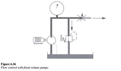 flow control with fix pump Pressure compensated Flow Control Valves