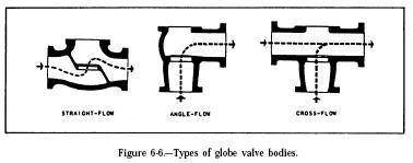 globe valve1 Hydraulic Globe Valves