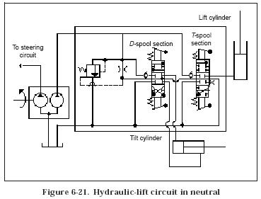 hydraulic lift circuit hydraulic valve hydraulic press wiring diagram hydraulic elevator wiring diagram #1