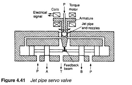 jet pipe servo valve Hydraulic Servo Valves