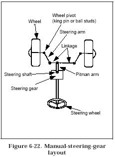 manual steering Hydraulic Power Steering Circuits
