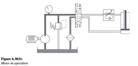 Hydraulic Meter In Circuit
