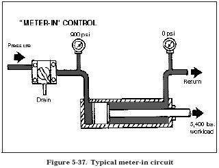 meter in circuit Hydraulic Valve Installation