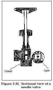 needle valve Flow Control Valves