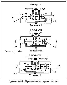 Hydraulic Valve Body Diagram