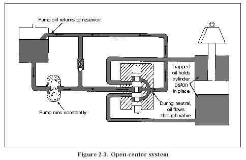 open centre system Hydraulic Open Center System