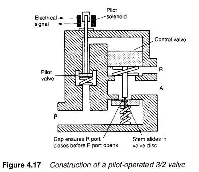 Hydraulic Pilot Operated Valves