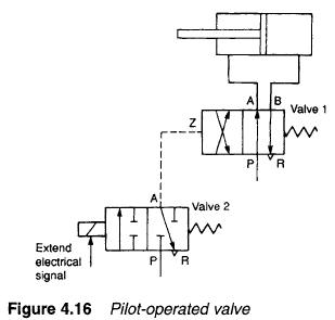 Hydraulic Pilot Operated Valves on control wiring diagrams
