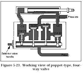 poppet valve1 Hydraulic Four Way Poppet Valve