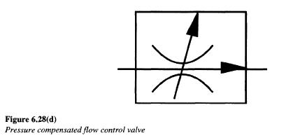 Hydraulic Flow Control Valves 2