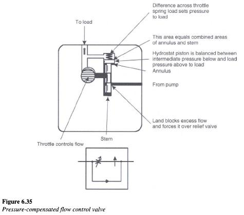 pressure compensated flow control valve1 Pressure compensated Flow Control Valves