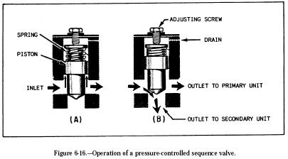 pressure controlled sequence valve Hydraulic Sequencing Valves