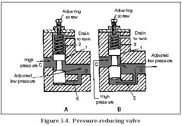 pressure reducing valve Hydraulic Pressure Reducing Valves