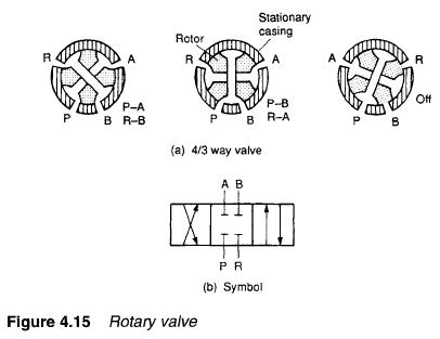 Valve 2 furthermore Union Gate Valve furthermore Hydraulic Rotary Valves also 427267 moreover Book 2 Chapter 8 Directional Control Valves. on check valve drawing symbol