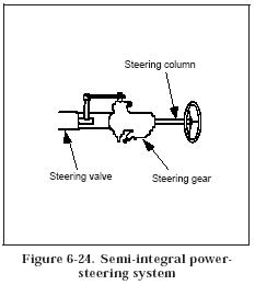 semi integral power steering system Hydraulic Power Steering Circuits