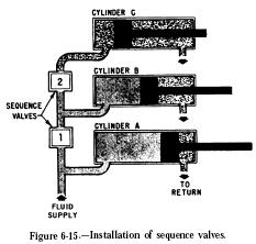 sequence valve installation Hydraulic Sequencing Valves