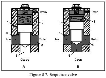 sequence valve Hydraulic Sequence Valves